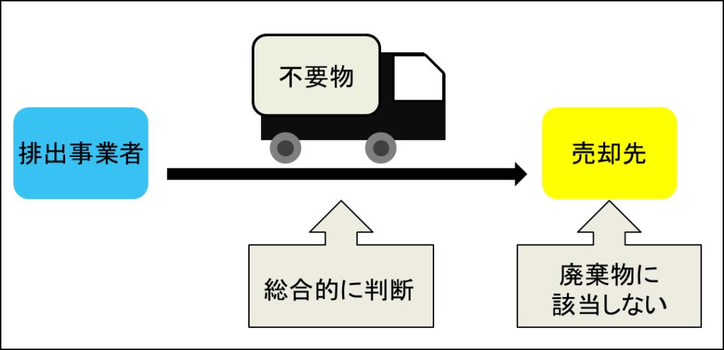 売却益≦運搬費の時、運搬中も有価物として扱える?